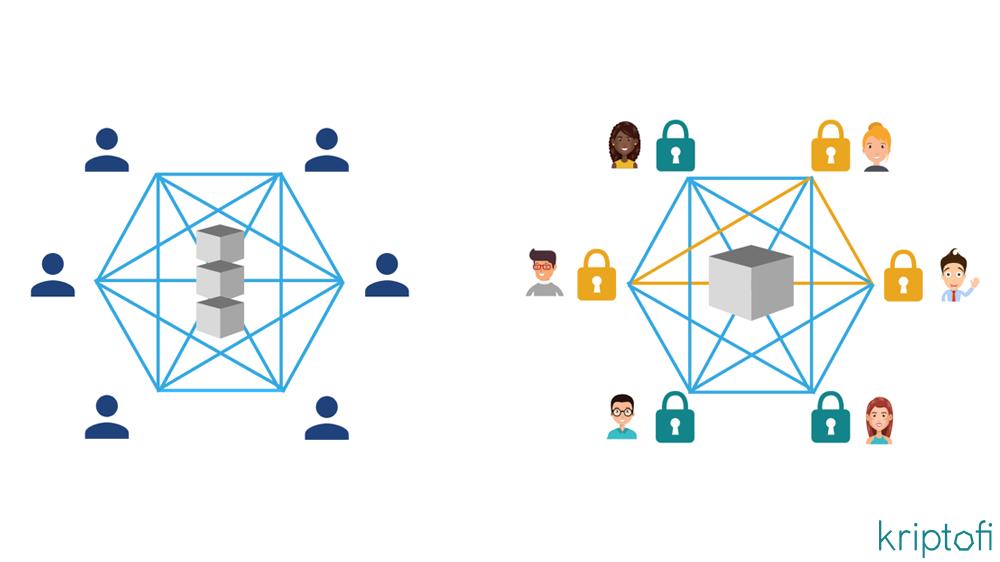 Blockchain Gizliliği?